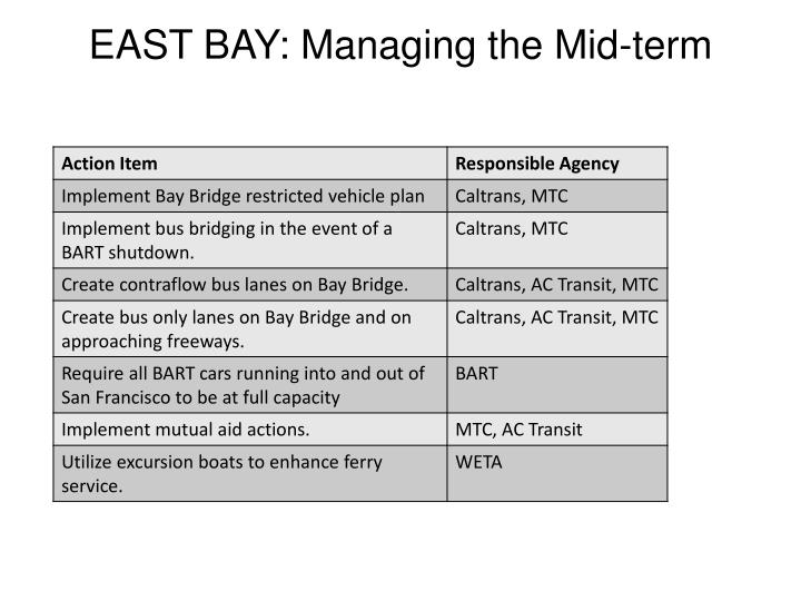 EAST BAY: Managing the Mid-term