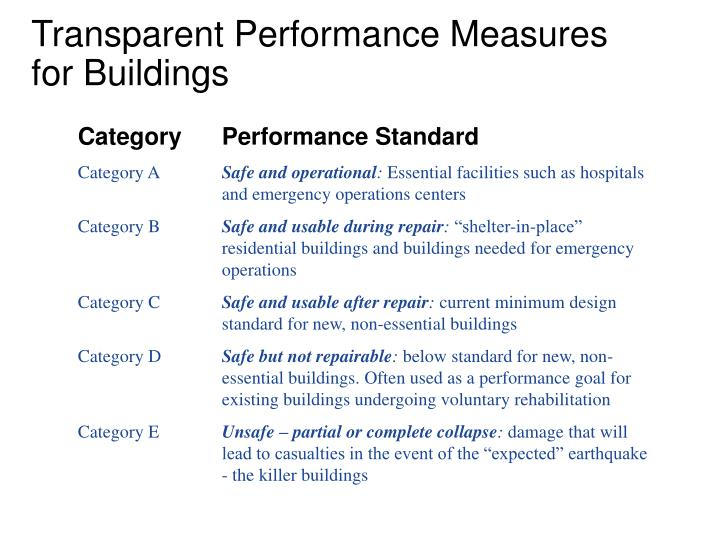 Category	Performance Standard