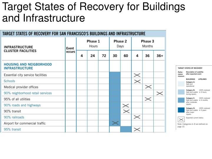 Target States of Recovery for Buildings and Infrastructure