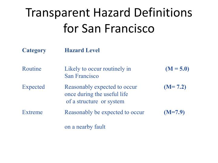 Transparent Hazard Definitions