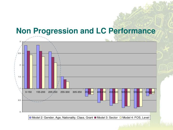 Non Progression and LC Performance