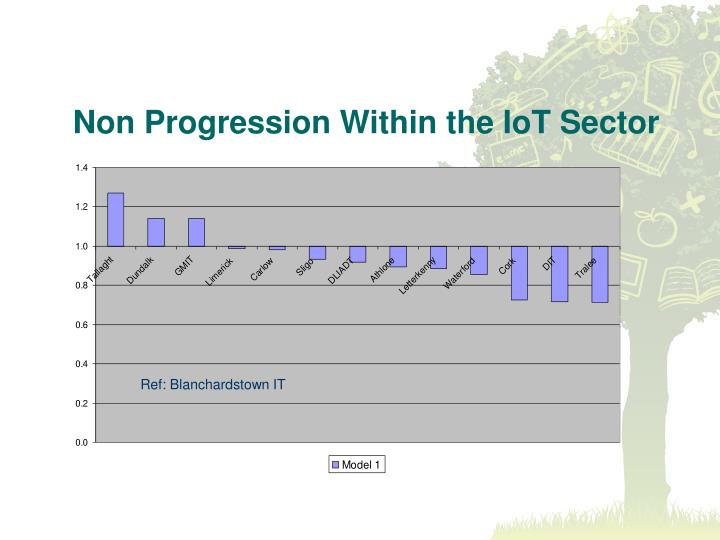 Non Progression Within the IoT Sector