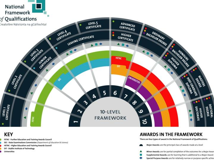 The National Framework of Qualifications –
