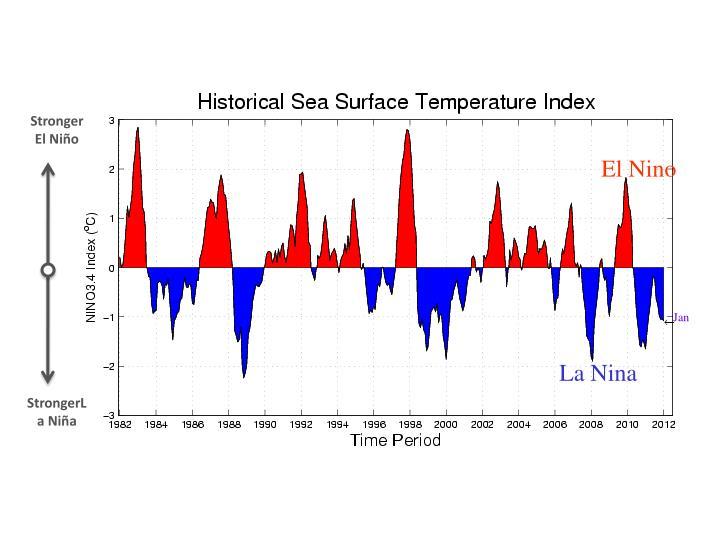 Stronger El Niño