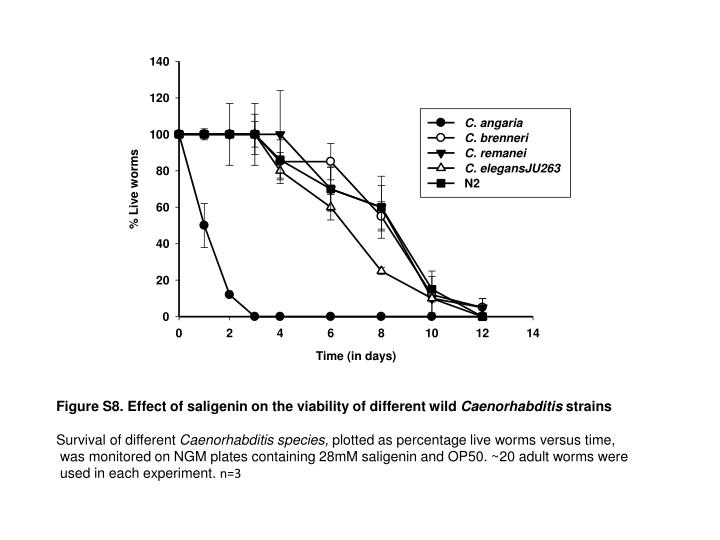Figure S8. Effect of saligenin on the viability of different wild