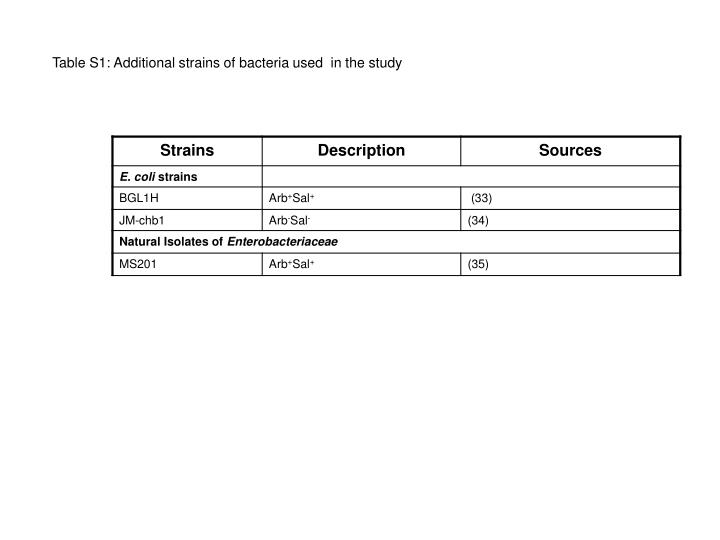 Table S1: Additional strains of bacteria used  in the study