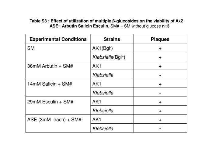 Table S3 : Effect of utilization of multiple β-glucosides on the viability of Ax2