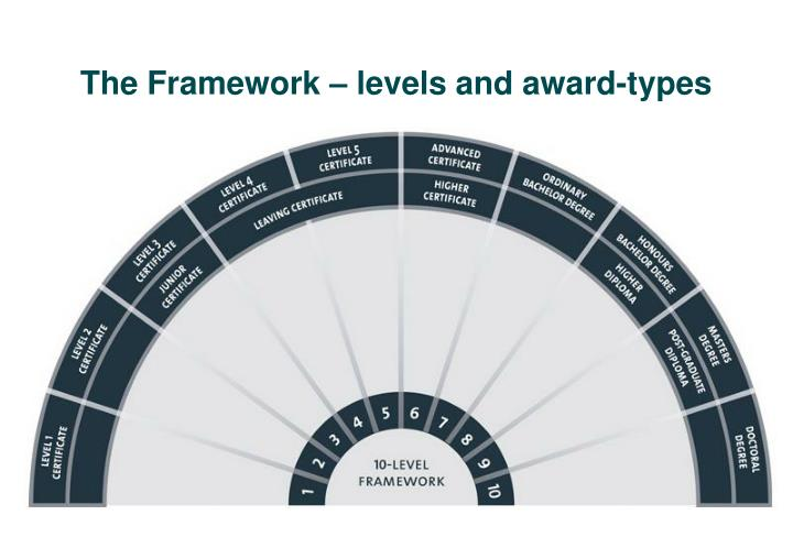 The Framework – levels and award-types