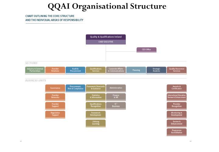 QQAI Organisational Structure