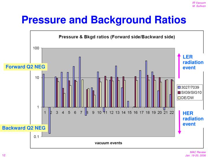 Pressure and Background Ratios