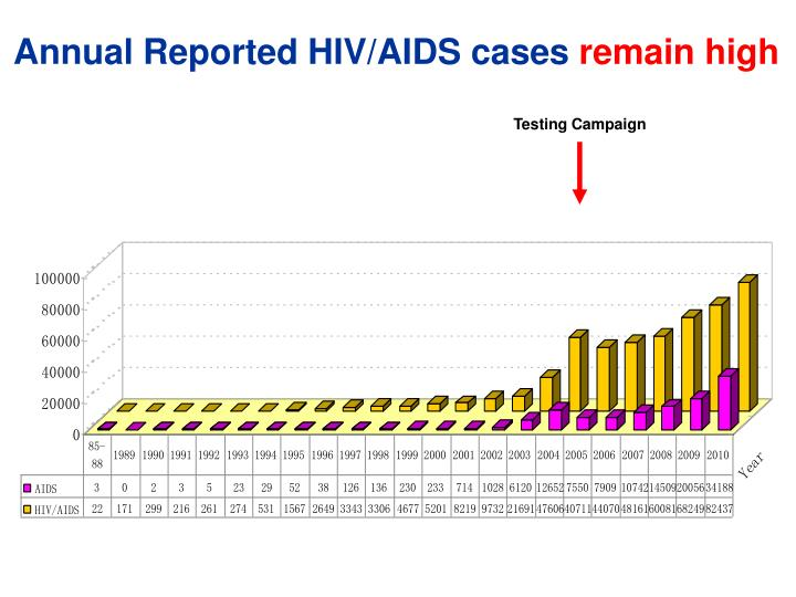 Annual reported hiv aids cases remain high