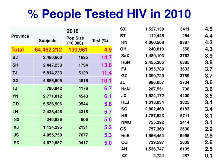 People tested hiv in 2010
