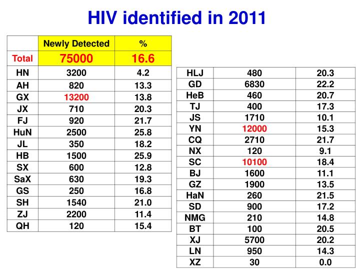 HIV identified in 2011