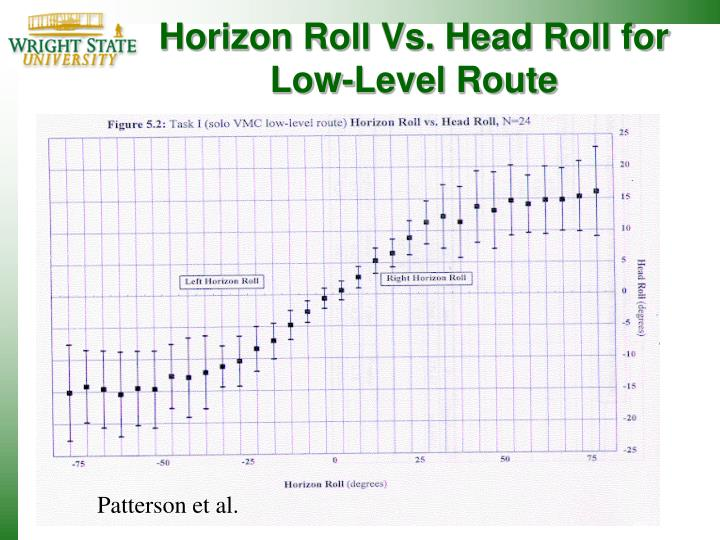 Horizon Roll Vs. Head Roll for Low-Level Route