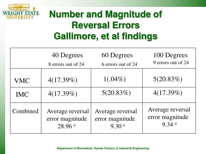 Number and Magnitude of Reversal Errors