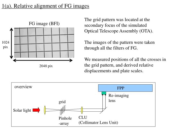 1(a). Relative alignment of FG images