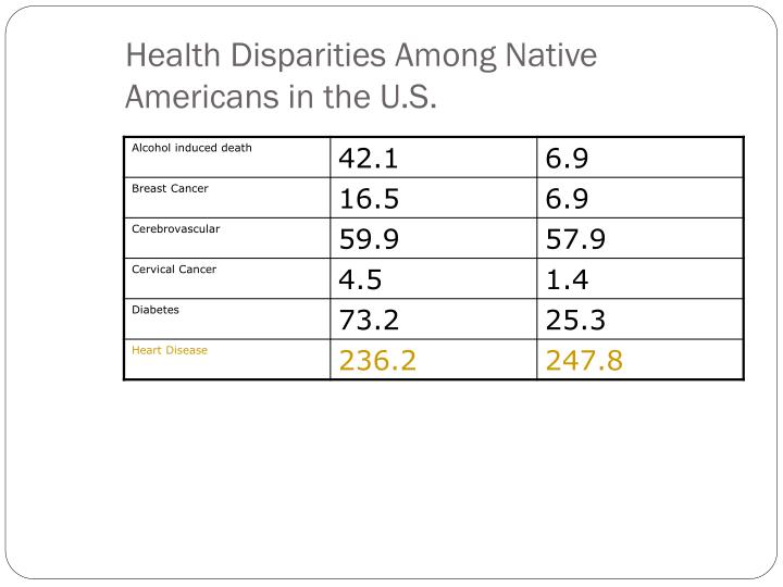 Health Disparities Among Native Americans in the U.S.