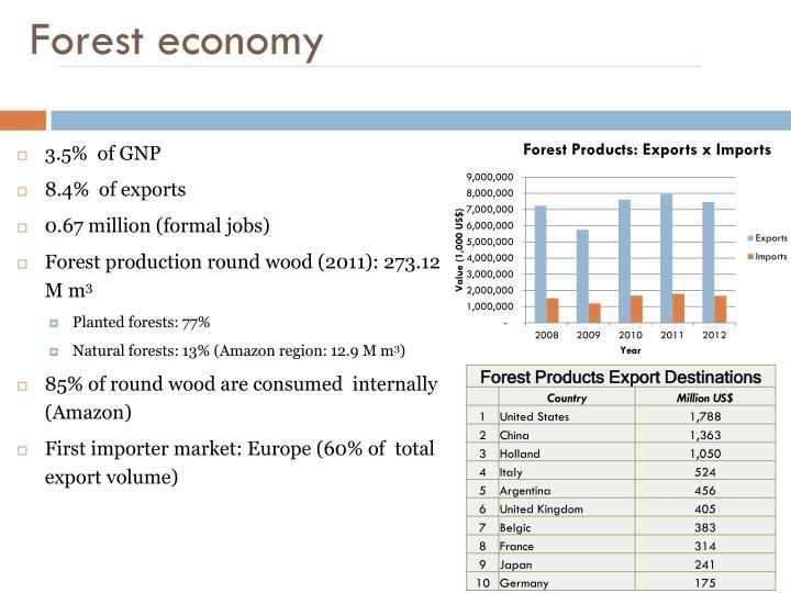 Forest economy