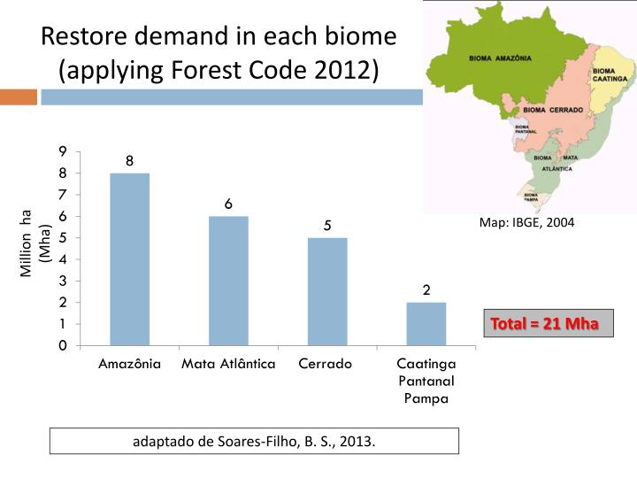 Restore demand in each biome (applying Forest Code 2012)
