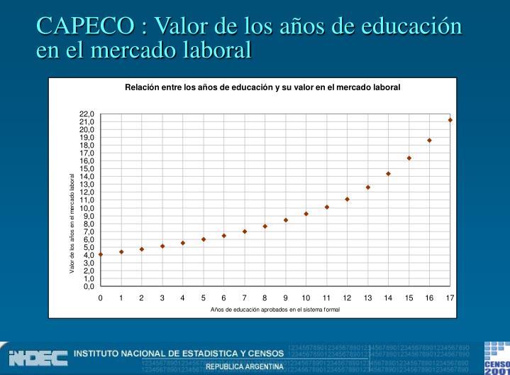 CAPECO : Valor de los años de educación