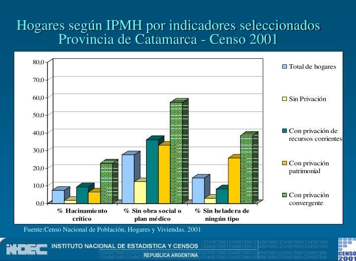 Hogares según IPMH por indicadores seleccionados
