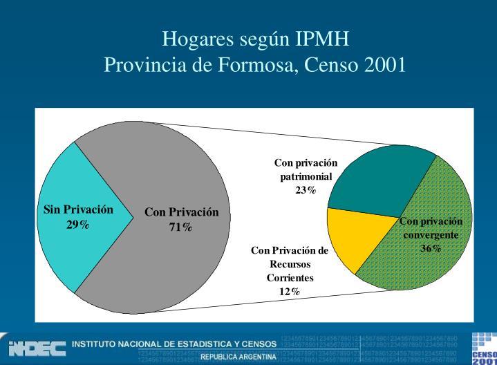 Hogares según IPMH