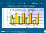 perfiles de grupos clasificados seg n condhab p oblaci n sin obra social o plan m dico