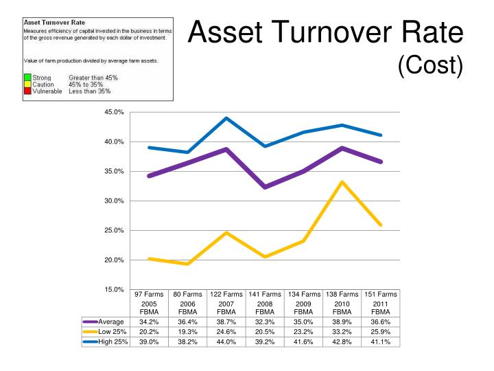 Asset Turnover Rate