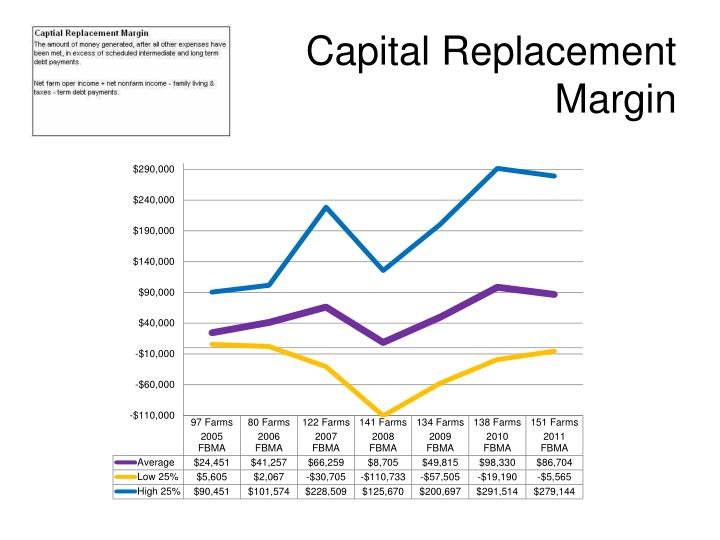 Capital Replacement