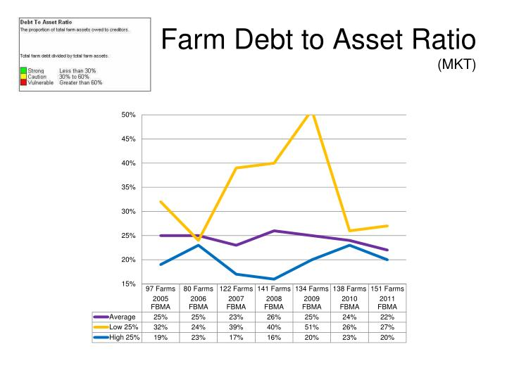Farm Debt to Asset Ratio