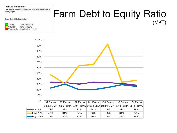 Farm Debt to Equity Ratio