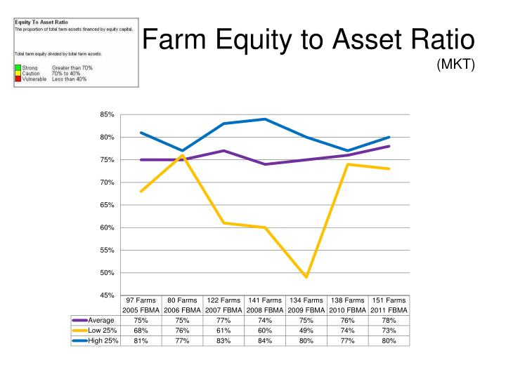 Farm Equity to Asset Ratio
