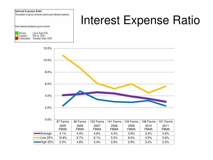 Interest Expense Ratio
