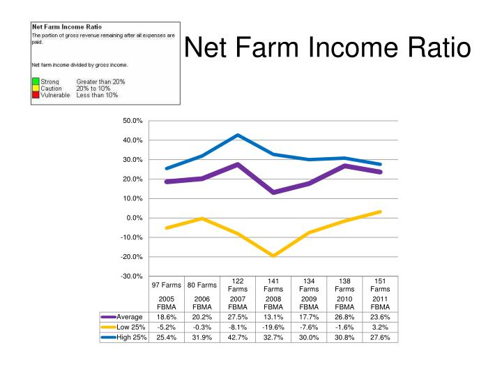 Net Farm Income Ratio