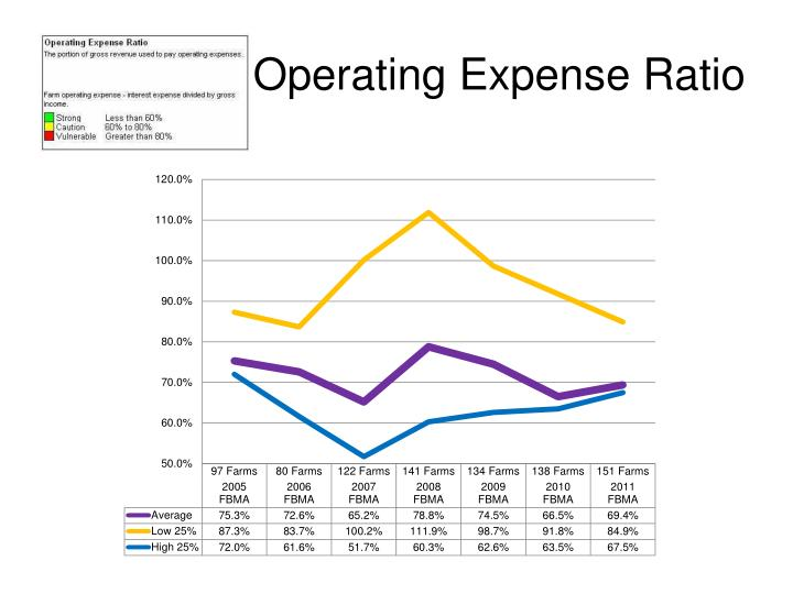 Operating Expense Ratio