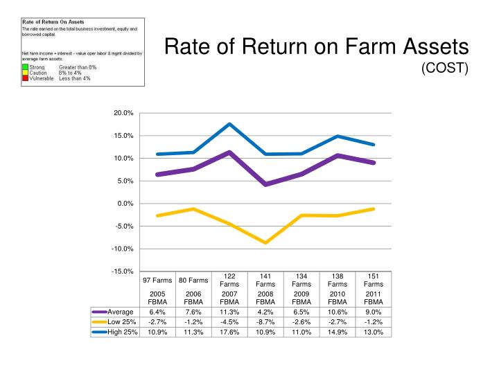 Rate of Return on Farm Assets