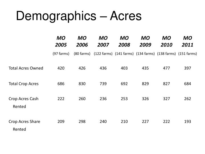 Demographics – Acres