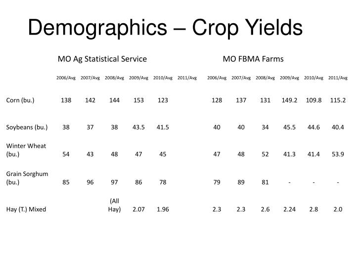 Demographics – Crop Yields