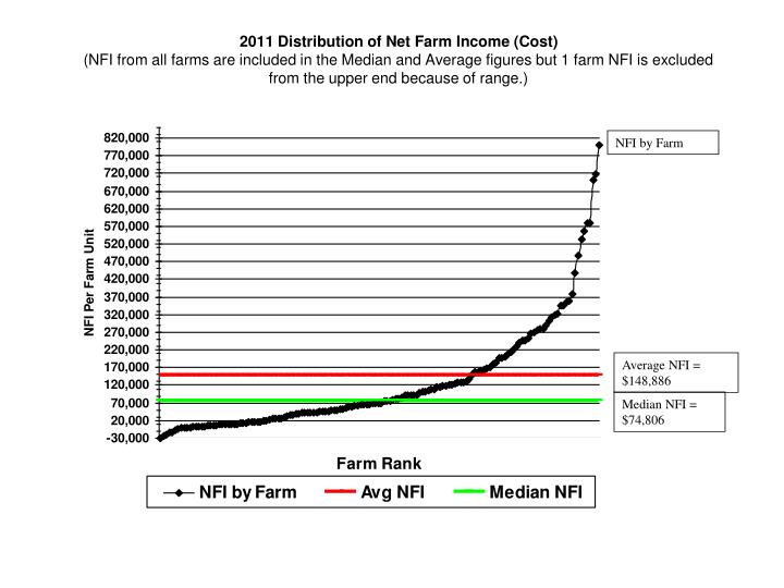 2011 Distribution of Net Farm Income (Cost)