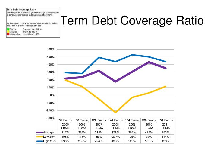 Term Debt Coverage Ratio