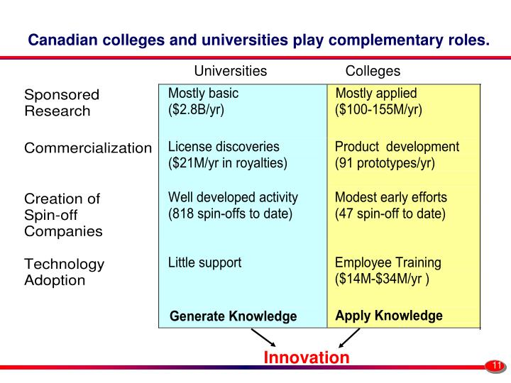 Canadian colleges and universities play complementary roles.