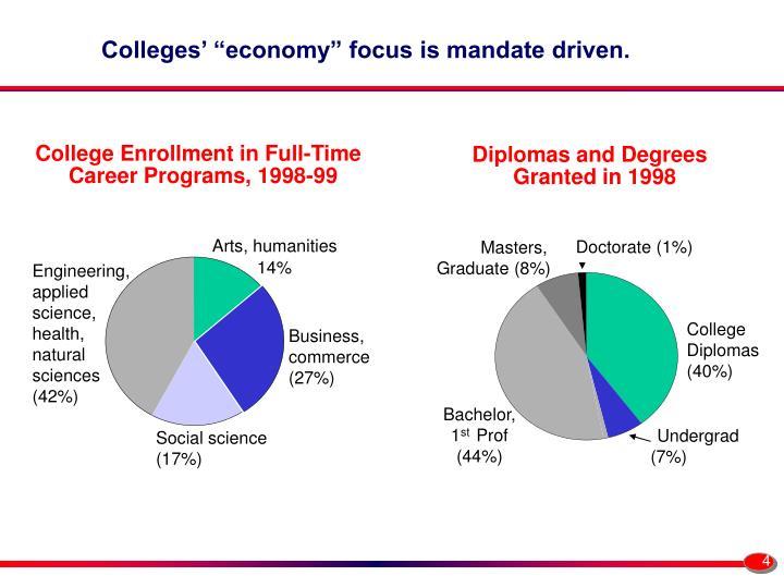 College Enrollment in Full-Time Career Programs,