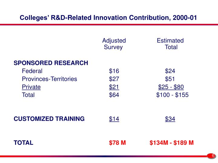 Colleges' R&D-Related Innovation Contribution, 2000-01