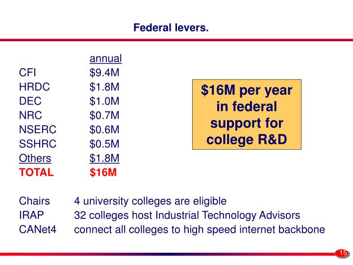 Federal levers.