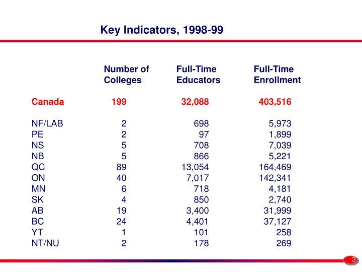 Key Indicators, 1998-99