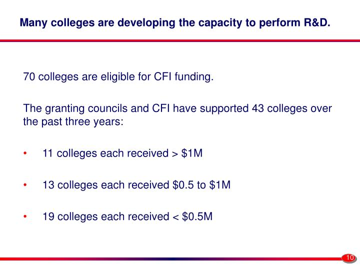 Many colleges are developing the capacity to perform R&D.