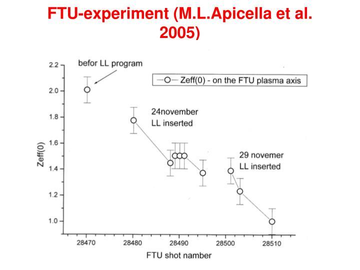 FTU-experiment (M.L.Apicella et al. 2005)