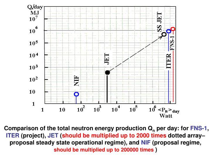 Comparison of the total neutron energy production Q