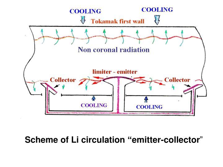 "Scheme of Li circulation ""emitter-collector"