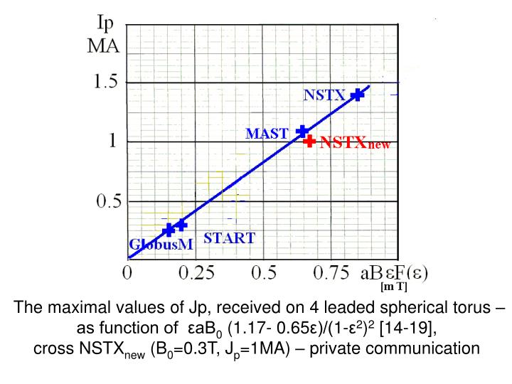 The maximal values of Jp, received on 4 leaded spherical torus –